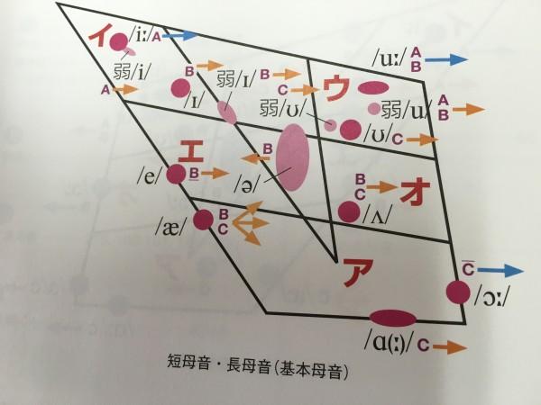 竹内真生子『日本人のための英語発音完全教本』アスク出版 p.246